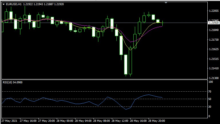 simple strategy 100 pips per day